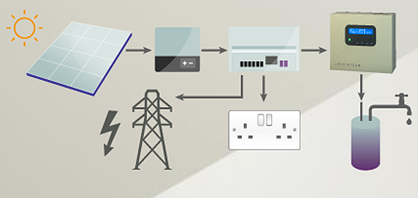 immersun diagram