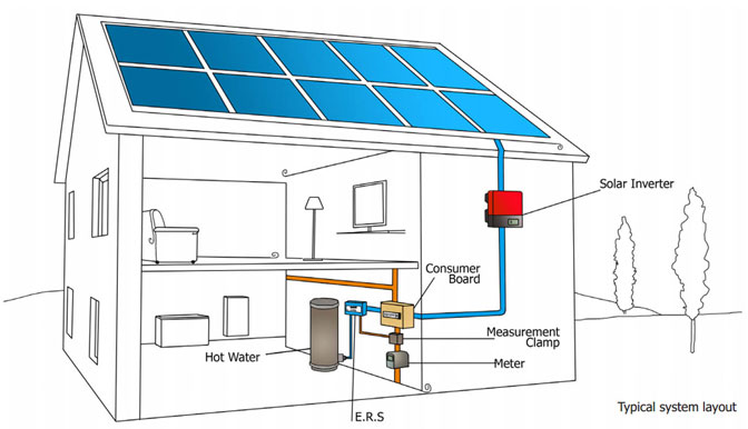 Powerflow Energy Recovery System