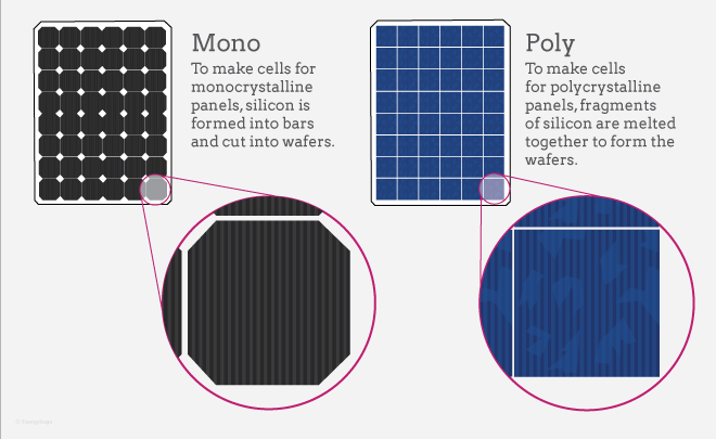 Monocrystalline and Polycrystalline Modules